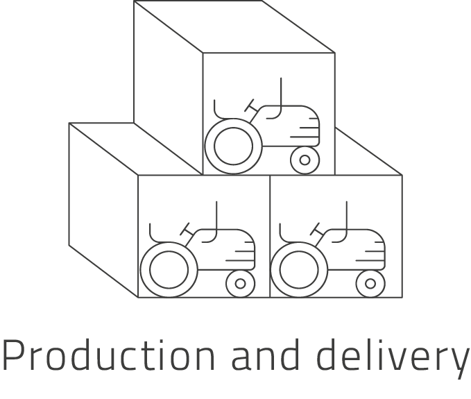 Production and delivery